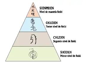 Los 4 Niveles del Reiki